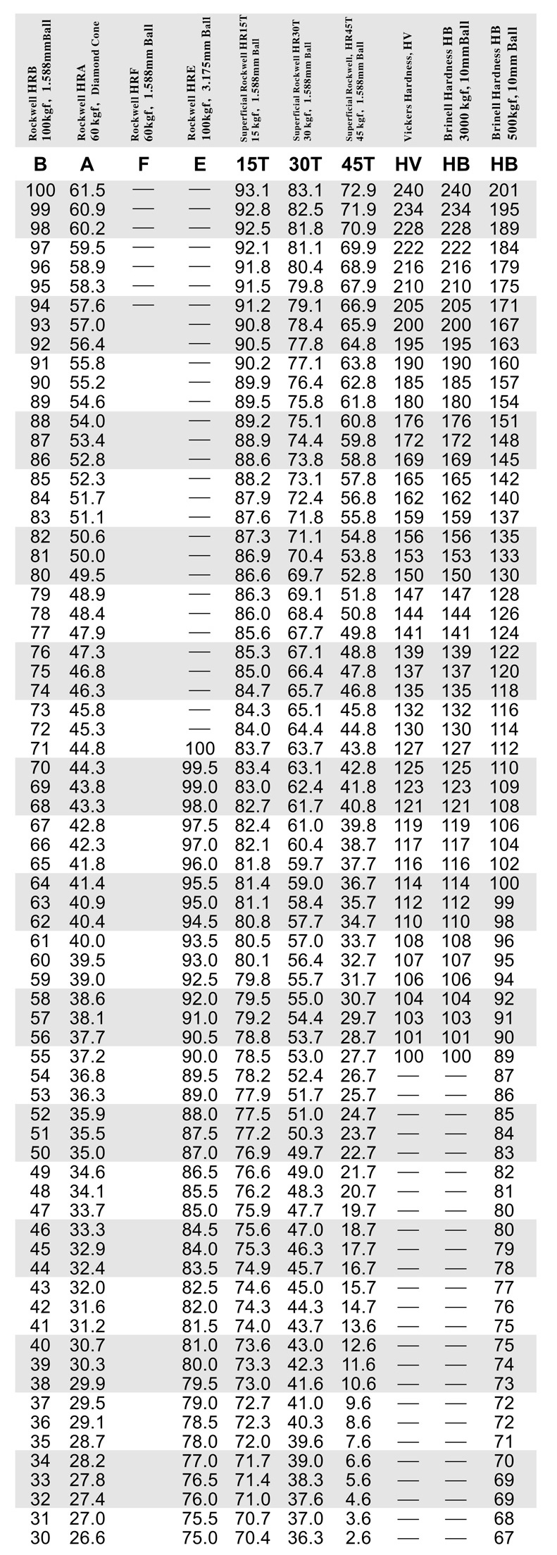Leeb Hardness Conversion Chart Topsimages